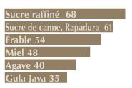 Index glycémique du sucre de coco