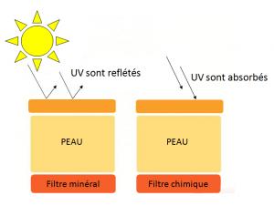 creme solaire recommandée