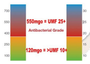 Tableau dI'indice UMF ou MGO du miel de Manuka